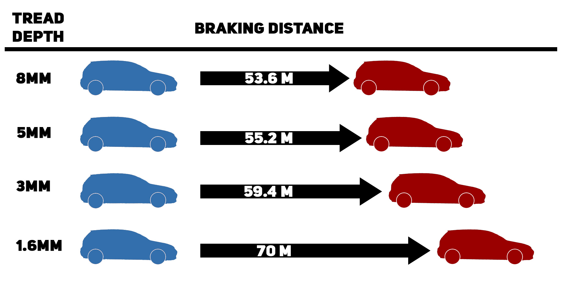 A chart showing braking distances based on tread depth.