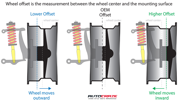 Wheel Offset Calculator >> Wheel Offset Calculator Offset Rim Fitment Guide