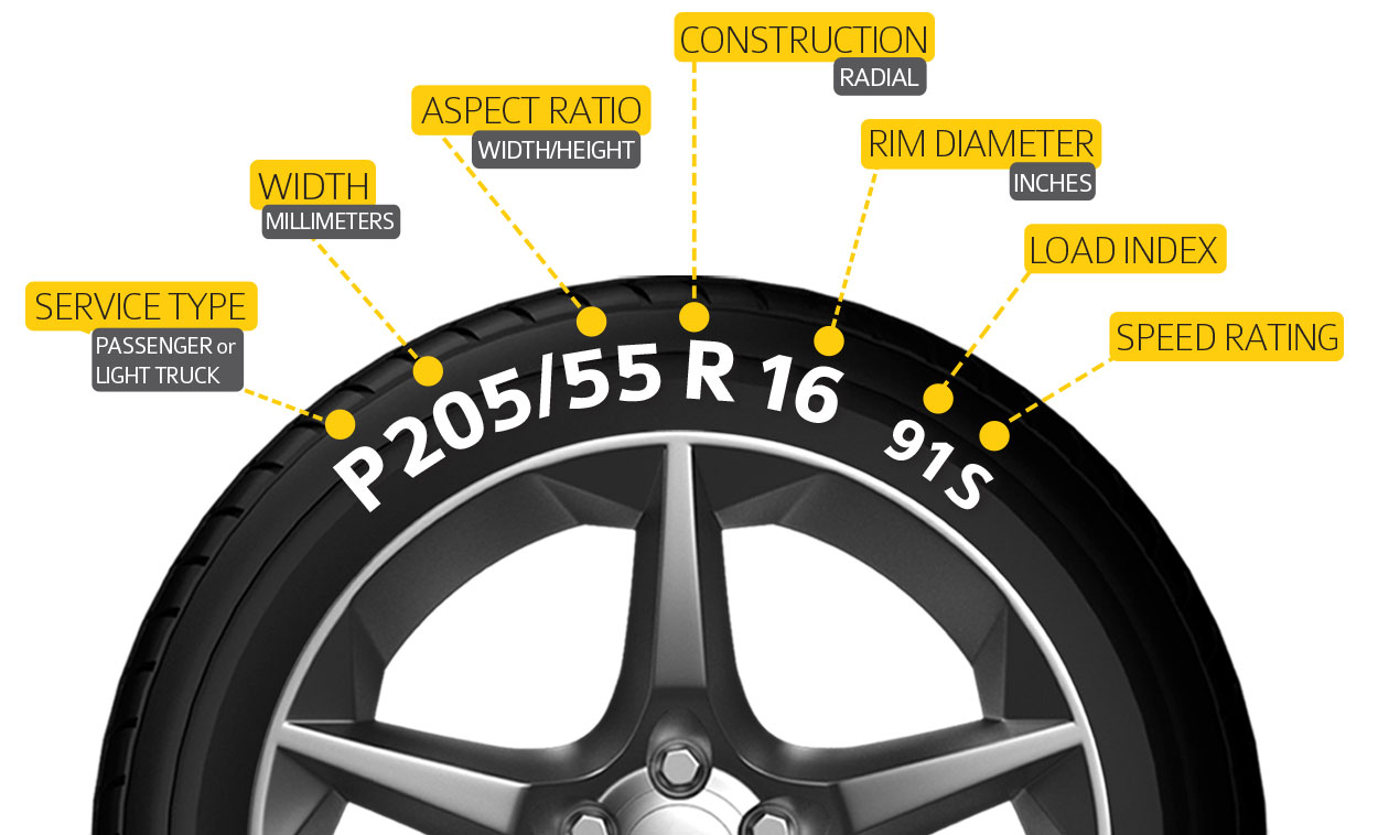tyre size calculator a guide to tyre size converter australia. Black Bedroom Furniture Sets. Home Design Ideas